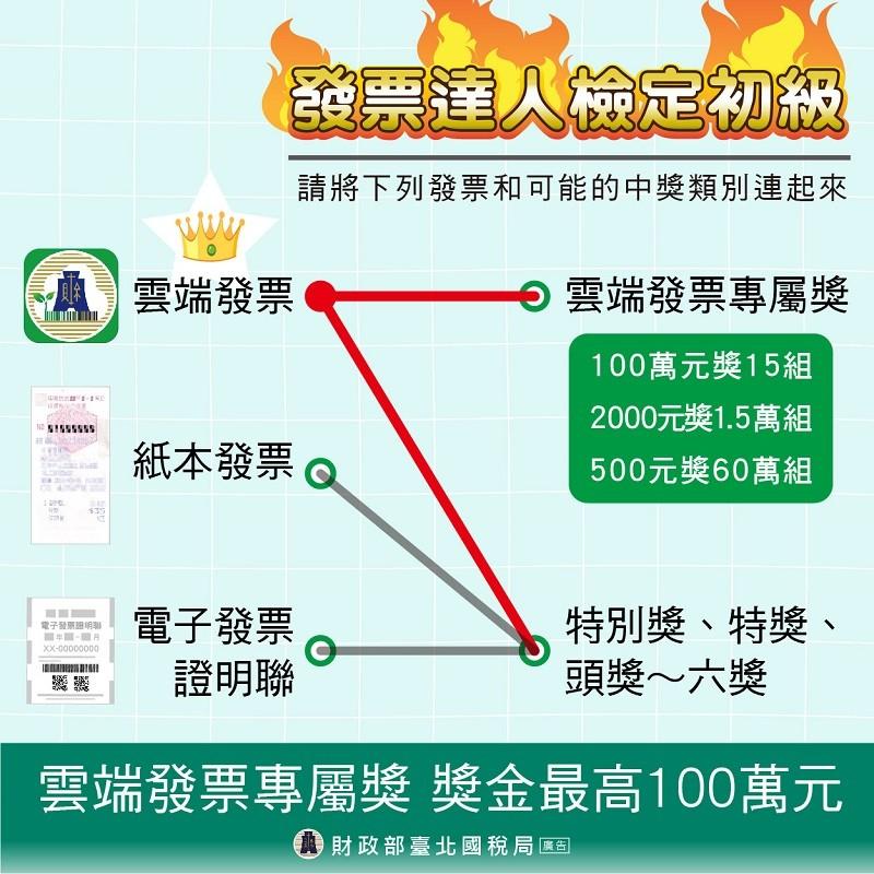 【109年7至12月】台灣統一發票增開「雲端發票」專屬 500元獎10萬組、及六獎中獎組數1組