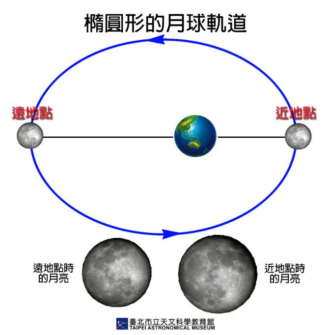 奇蹟!2020最小滿月「藍月」就在今晚 台北天文館開放專業望遠鏡觀測