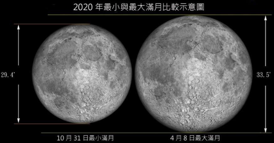 今晚別忘了抬頭看看藍月喔!(圖/台北天文館)