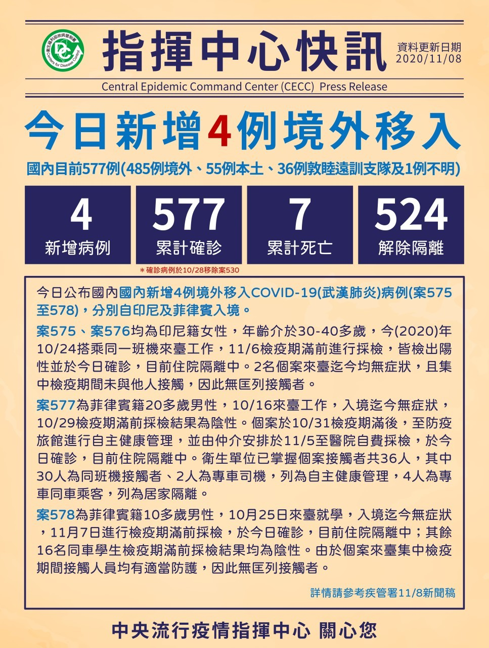 台灣8日新增4例武漢肺炎確診 印尼、菲律賓入境