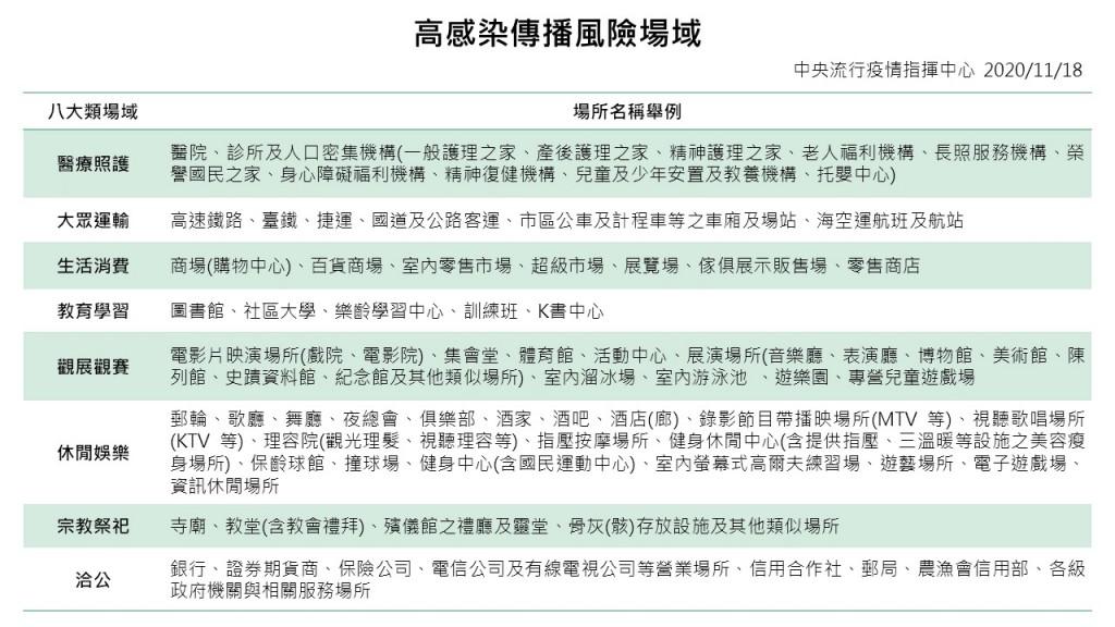 Masks to be mandatory in Taiwan's bars, nightclubs starting Dec. 1