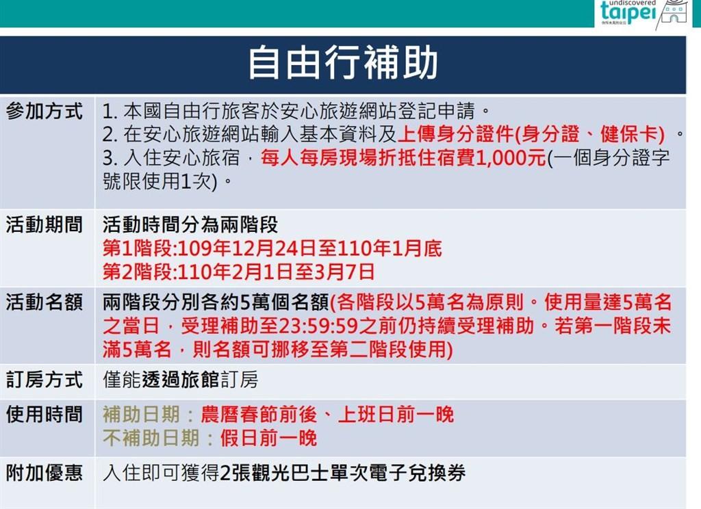整理包!台北旅遊補助12月開跑 自由行每房每晚1千 團客每人1千 限量10萬名