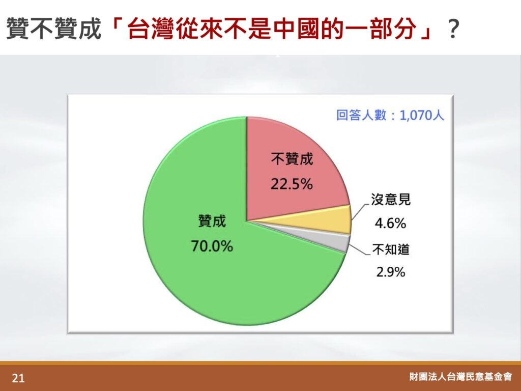 70% of Taiwanese agree Taiwan was never part of China