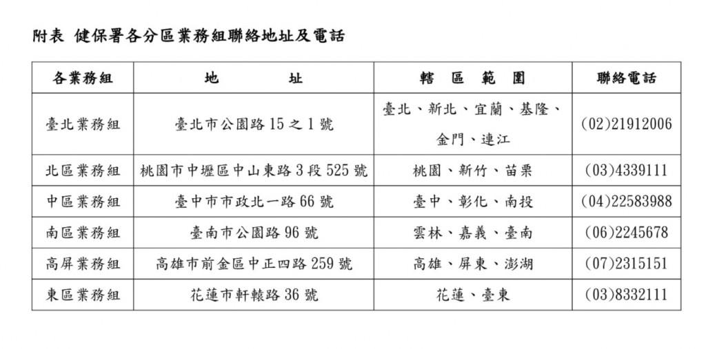 台灣全民健保對象•若在國外確診武漢肺炎 可申請自墊醫療費用核退