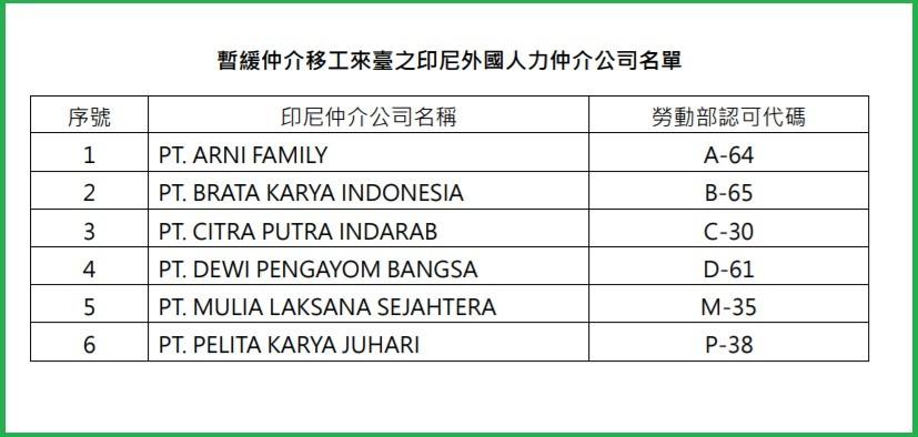 防止武漢肺炎境外移入 台灣指揮中心迄今已暫緩14家印尼仲介移工來台