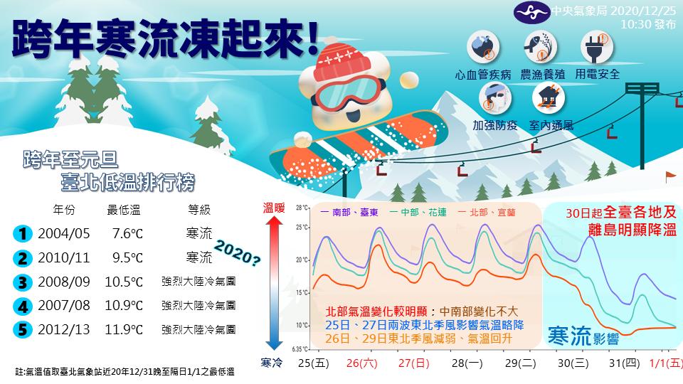 台北31日下探7.4度 挑戰21世紀以來最冷跨年夜