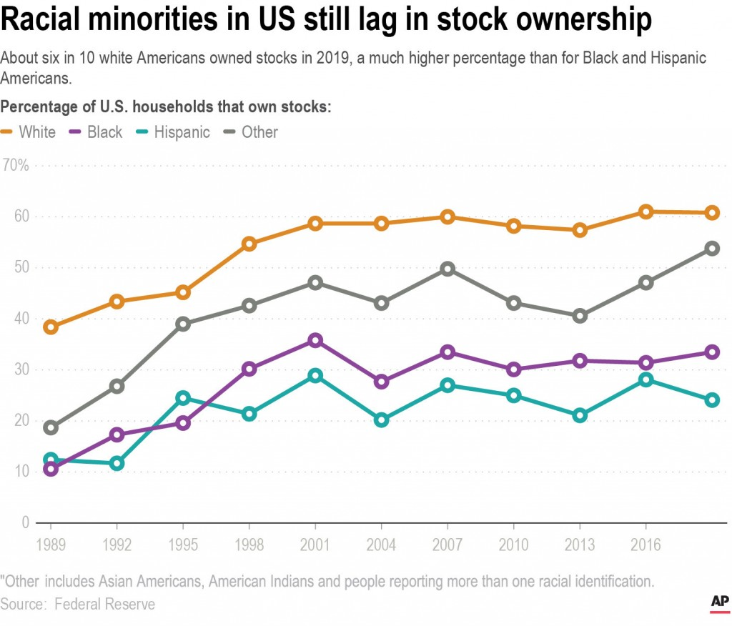 Chart shows the share of households that own stock by race and ethnicity.