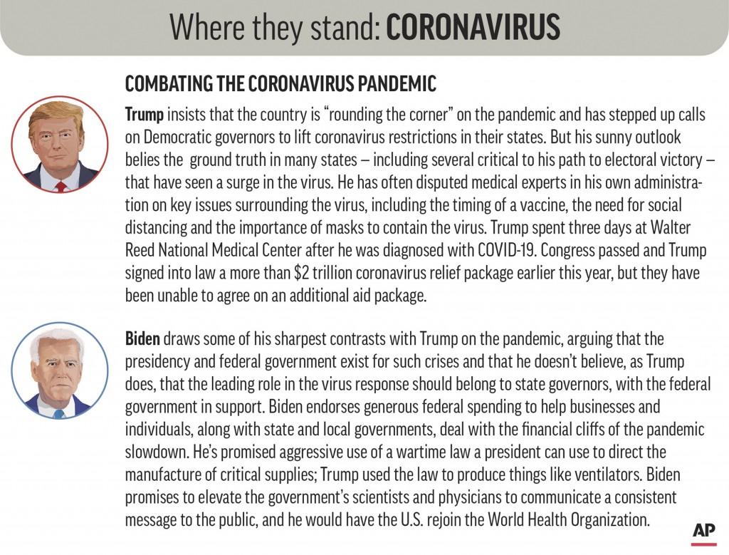 Policy positions of President Donald Trump and Democratic nominee Joe Biden on combating the coronavirus pandemic. (AP Graphic)
