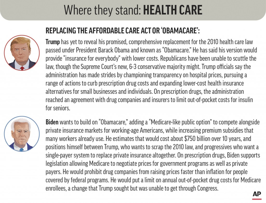 Policy positions of President Donald Trump and Democratic nominee Joe Biden on health care issues. (AP Graphic)