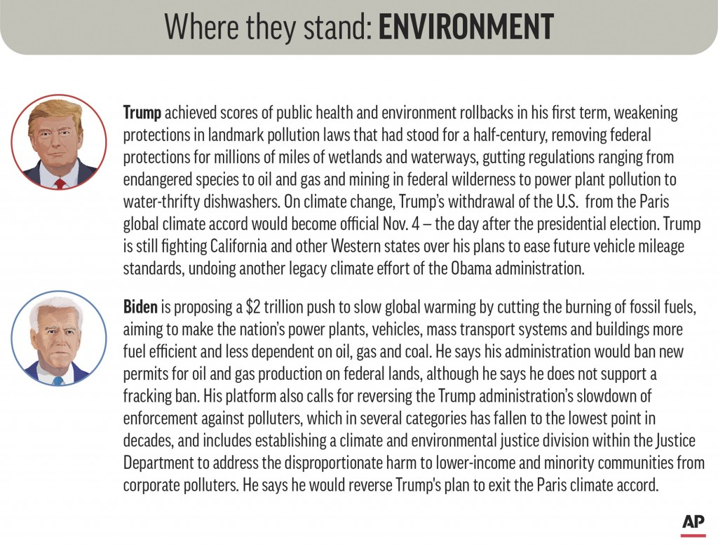 Policy positions of President Donald Trump and Democratic nominee Joe Biden on environmental issues. (AP Graphic)