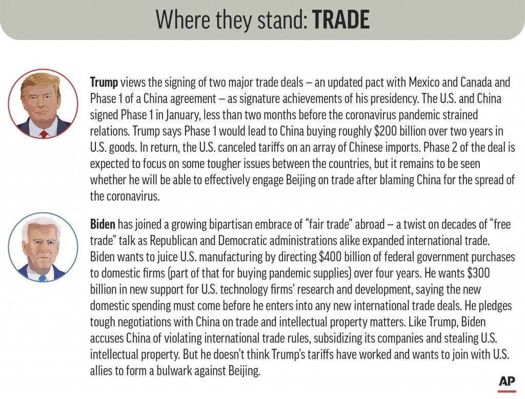 Policy positions of President Donald Trump and Democratic nominee Joe Biden on trade issues. (AP Graphic)