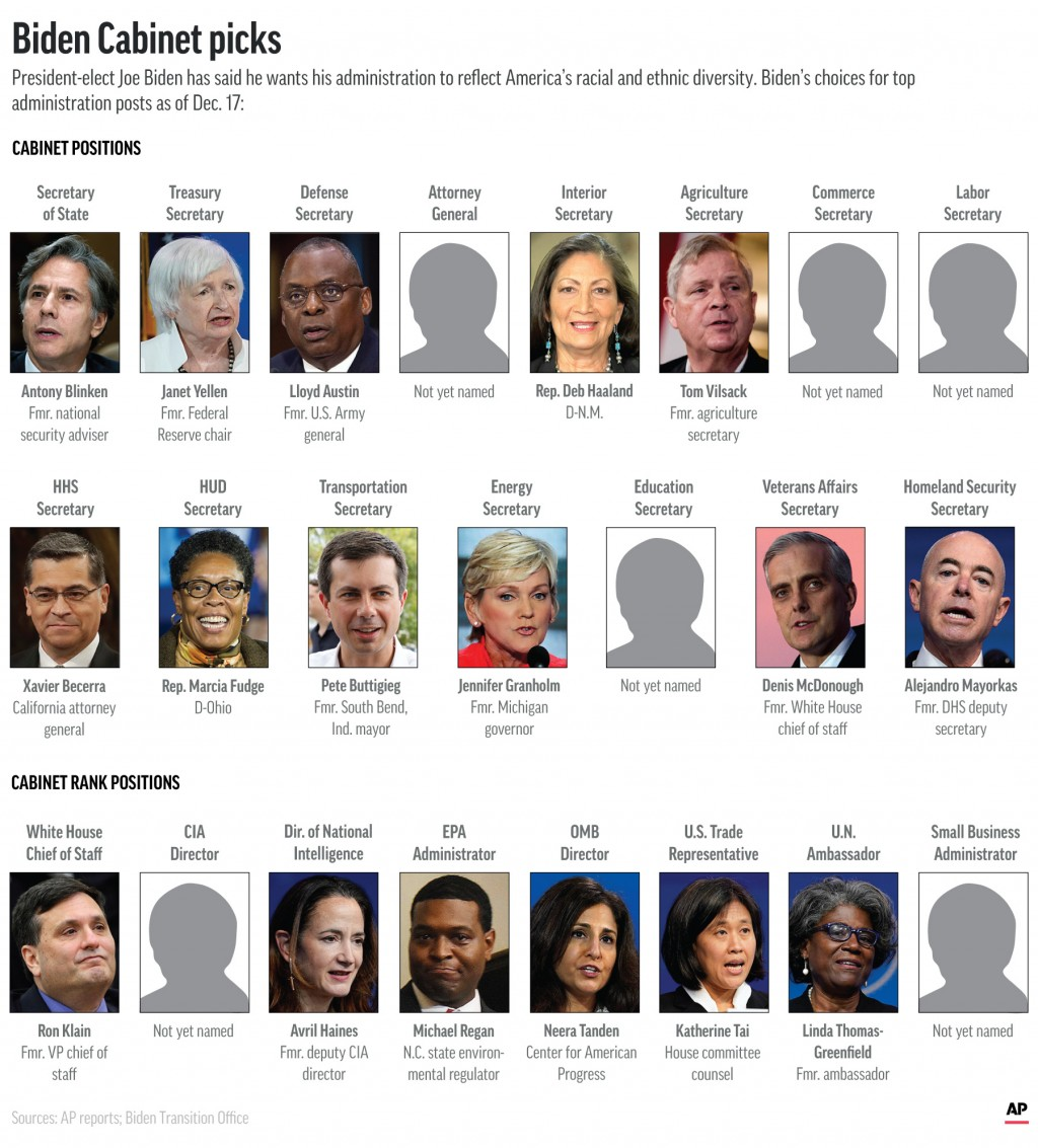 President-elect Joe Biden's picks to lead federal departments in his administration. (AP Graphic)