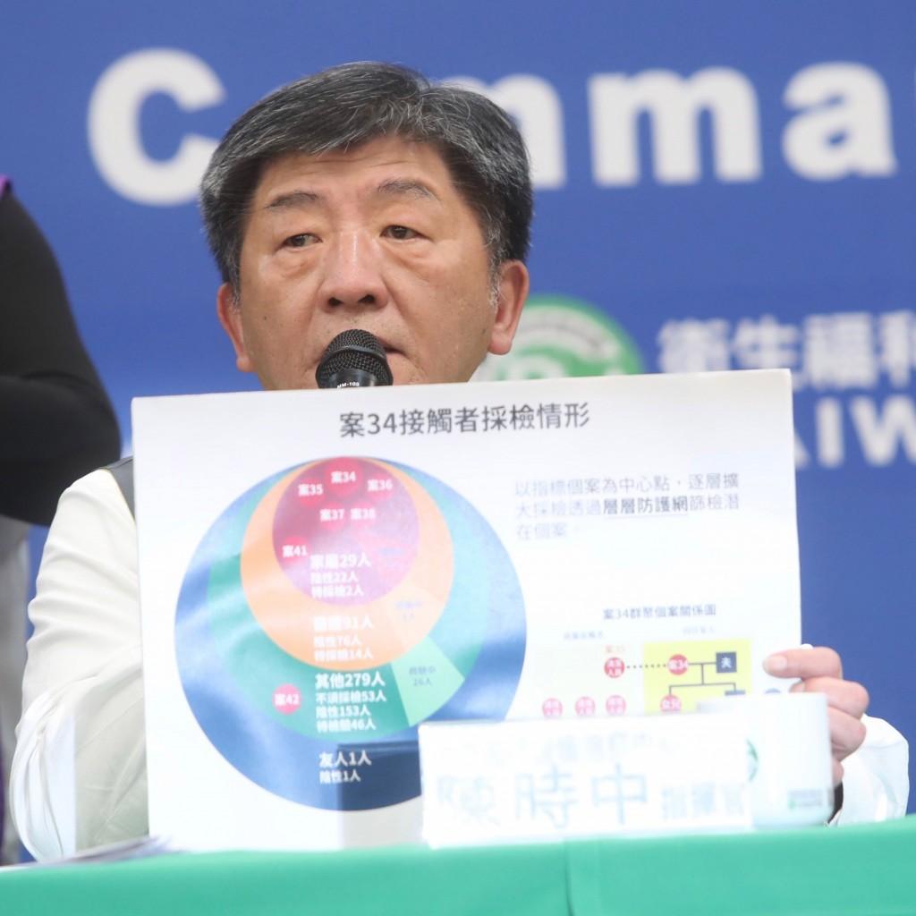中央流行疫情指揮中心指揮官陳時中(圖)