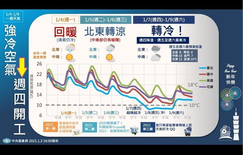 圖/報天氣.中央氣象局臉書