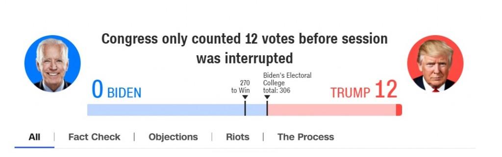 【號外!!!】美國會認證拜登當選總統 ! 川普接受敗選事實 川粉暴力抗爭釀4死•舉世震驚