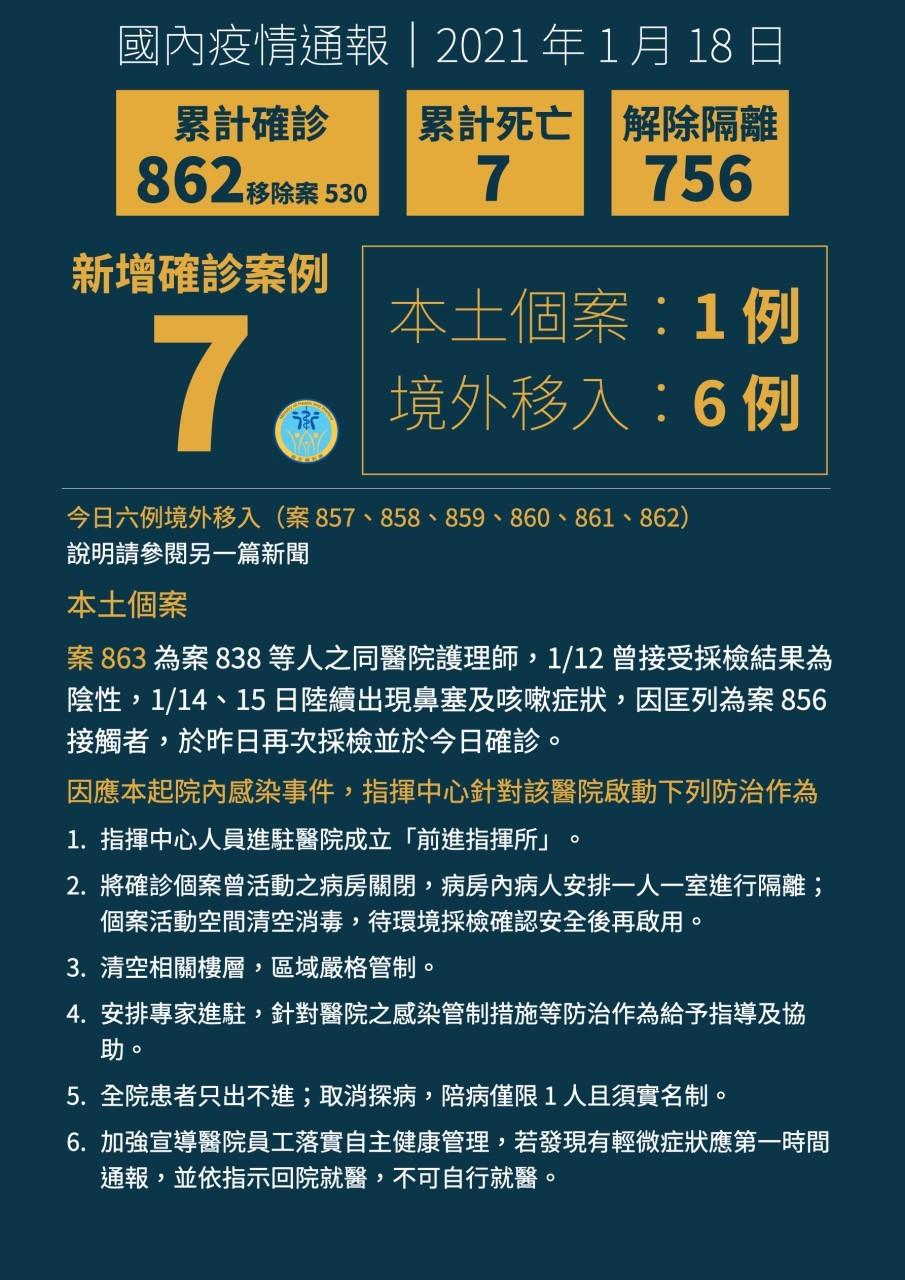 【最新】衛福部桃園醫院9天出現10本土個案 指揮中心: 遭D614G病毒株侵襲•台灣首見L452R突變