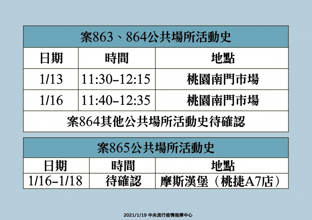 Taiwan reports 4 new cases from hospital Covid cluster