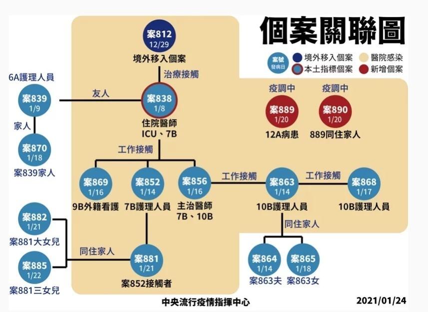 【1922常見Q&A 】台灣指揮中心擴大「部桃專案」 提供遠距緊急醫療24小時諮詢服務