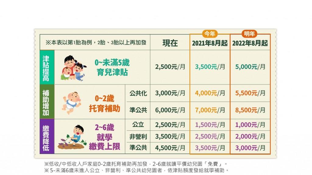 搶救台灣生育率 育兒津貼加碼!8月起領3500元明年領5000元