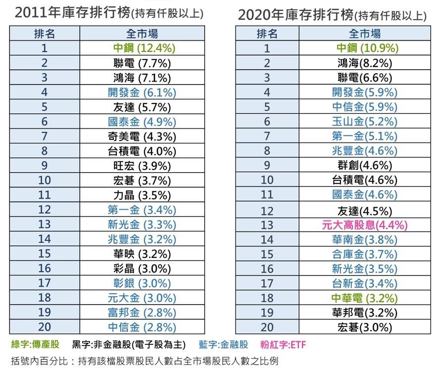 中鋼榮膺股民最愛十年如一日 投資台積電熱度大增