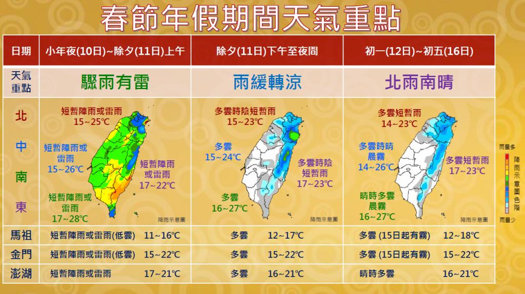 【春節連假天氣】氣象局:小年夜除夕有雨 初一起北部雨緩趨涼