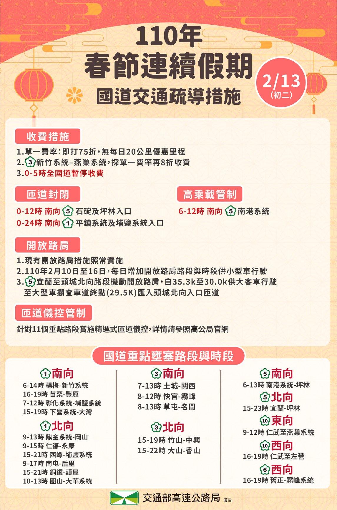 初二回娘家!交通部:台灣國道20路段恐爆塞 預估連塞8小時