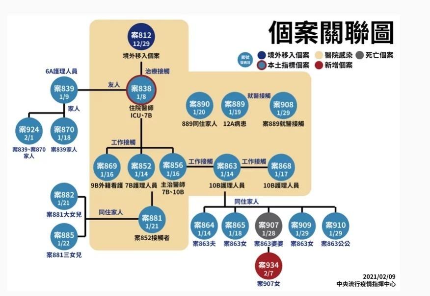 【最新】台灣春節連續4天零確診 陳時中: 期待明天2/17「五福臨門」!
