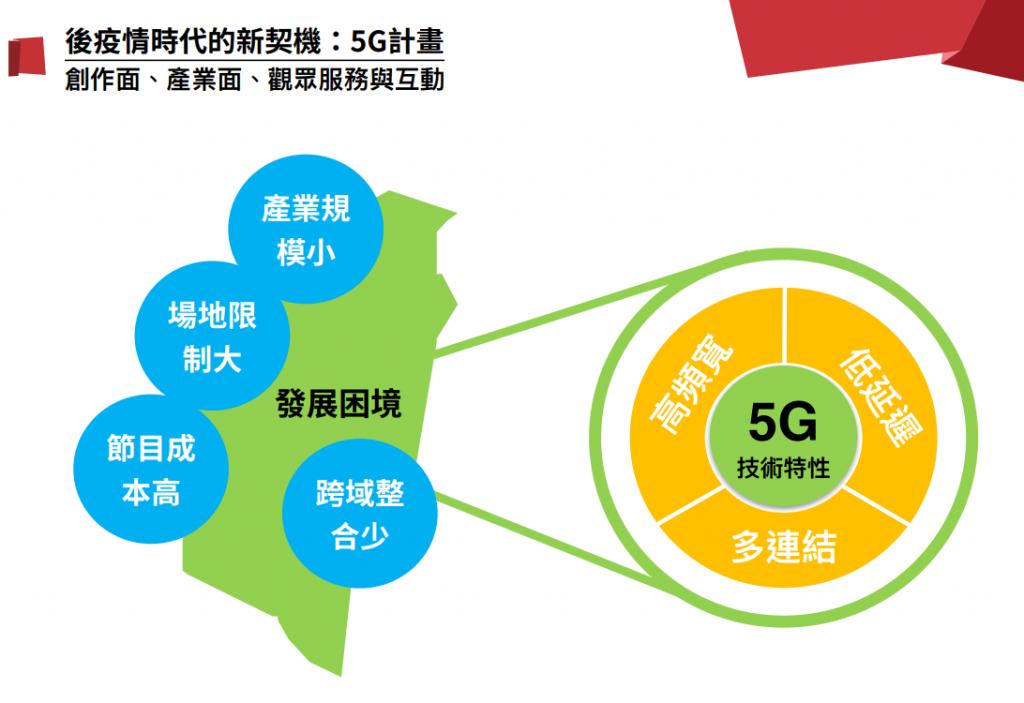 疫情加速台灣兩廳院數位轉型 打造專屬5G場域結盟歐亞「慢策展」