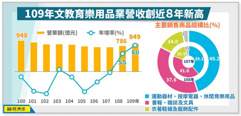 疫情帶動需求 台灣「文教育樂用品」零售業•營收創8年新高!