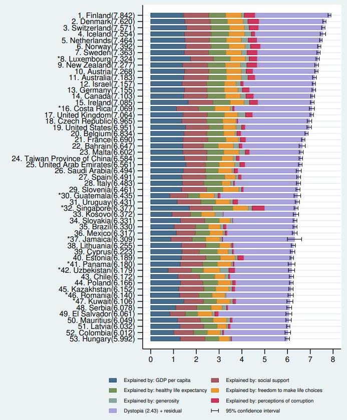 世界快樂報告出爐!台灣較去年進步排名第24 台灣人愛大笑散發正能量