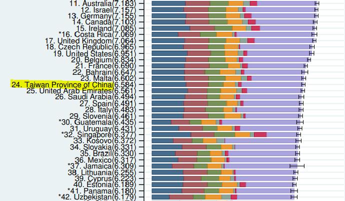 """2021世界快樂報告台灣排名第24名(圖擷取自<a href=""""https://happiness-report.s3.amazonaws.com/2021/Appendix1WHR2021C2.pdf"""" target=""""_blank"""">官網</a>)"""