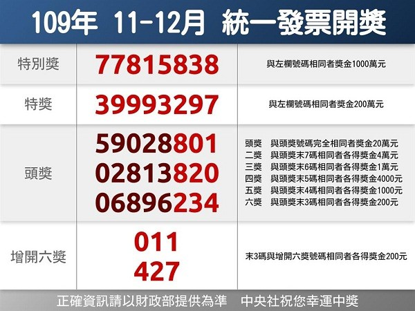 Six recent Taiwan receipt lottery jackpots remain unclaimed