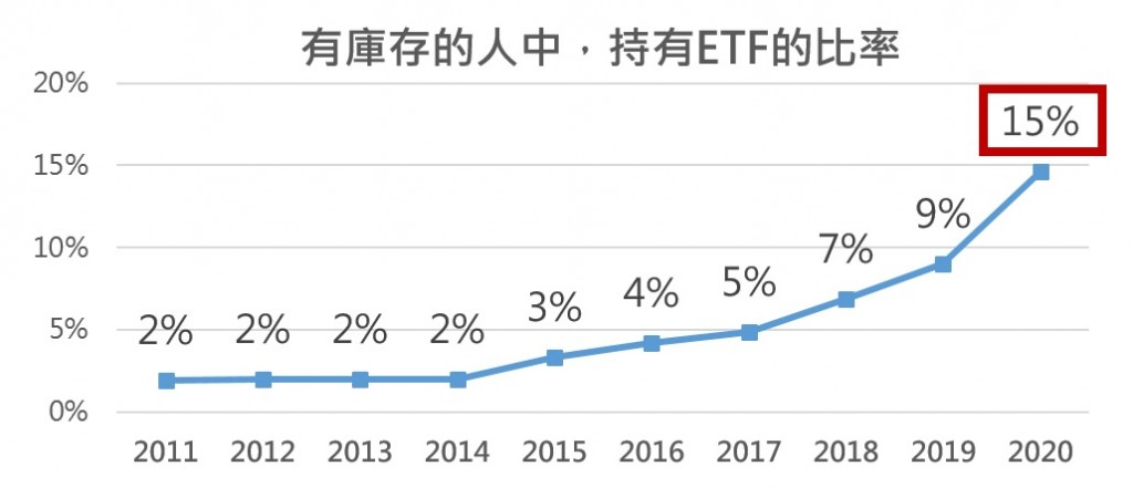ETF熱潮來臨!去年股民持有ETF比重大增6個百分點創10年最大增幅