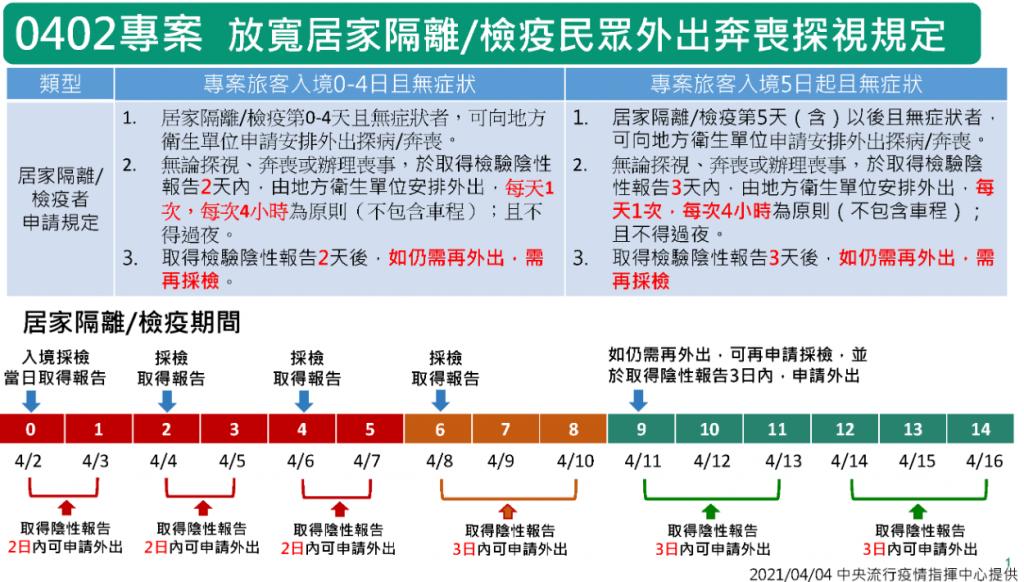【台鐵事故】返台灣探病奔喪專案啟動 採檢費用一律由指揮中心負擔