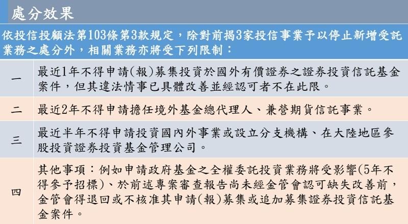 【勞動基金炒股案】 金管會開鍘三投信 各重罰450萬元