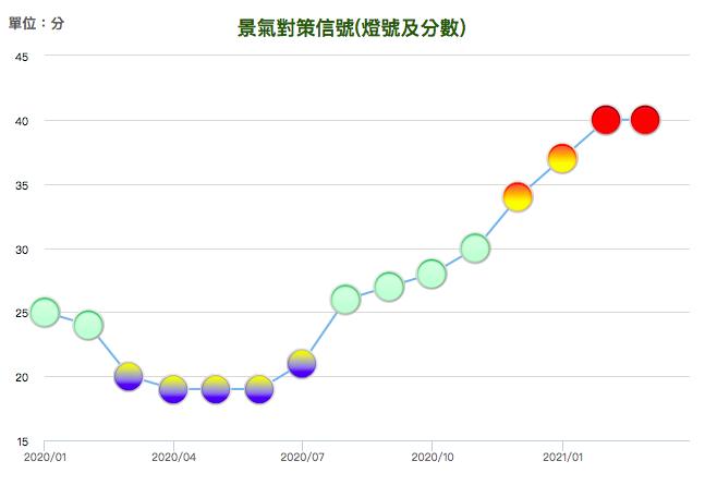 台灣經濟持續走強 國發會景氣燈號3月續亮熱絡紅燈