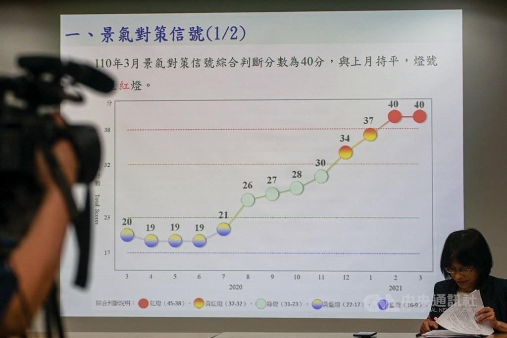 上個月台灣景氣燈號亮紅燈,象徵國內經濟穩健成長。(圖/中央社)