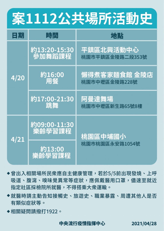 台灣4/28增3例本土 指揮中心公布足跡!1例為境外移入之家人、2例為華航機師之家人
