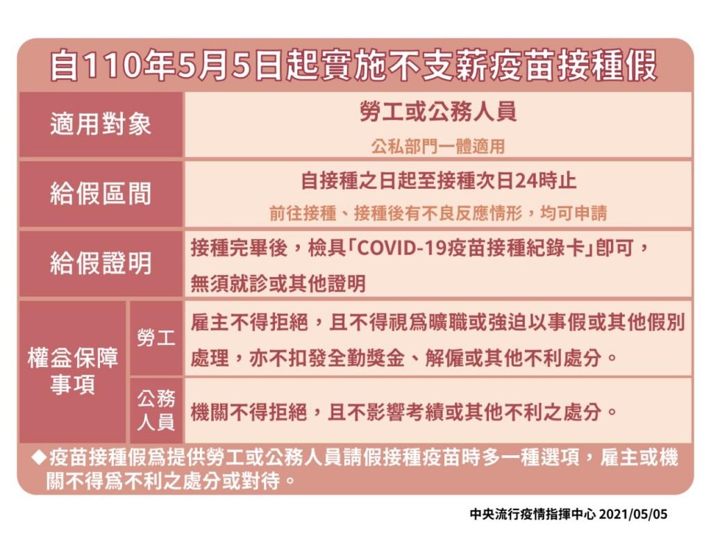 新冠肺炎疫苗接種假今上路!指揮中心: 5/5起可申請、不支薪