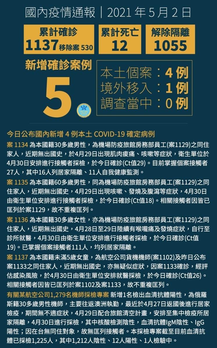 【更新】台灣5月1日新增1本土COVID-19確診病例 為案1102華航機師同住家人、男童年紀未滿5歲