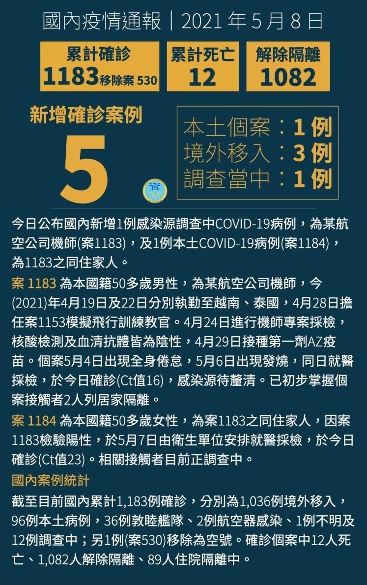 【最新】台灣指揮中心公布華航機師夫妻新增足跡:案1183去過桃園華泰名品城•1184至內湖富邦銀行與全聯