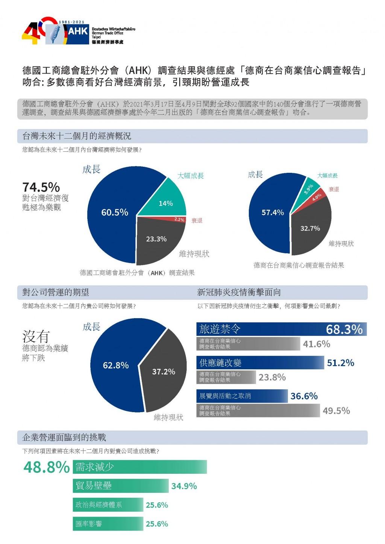 德國工商總會駐外分會:74.5%德商看好台灣經濟前景