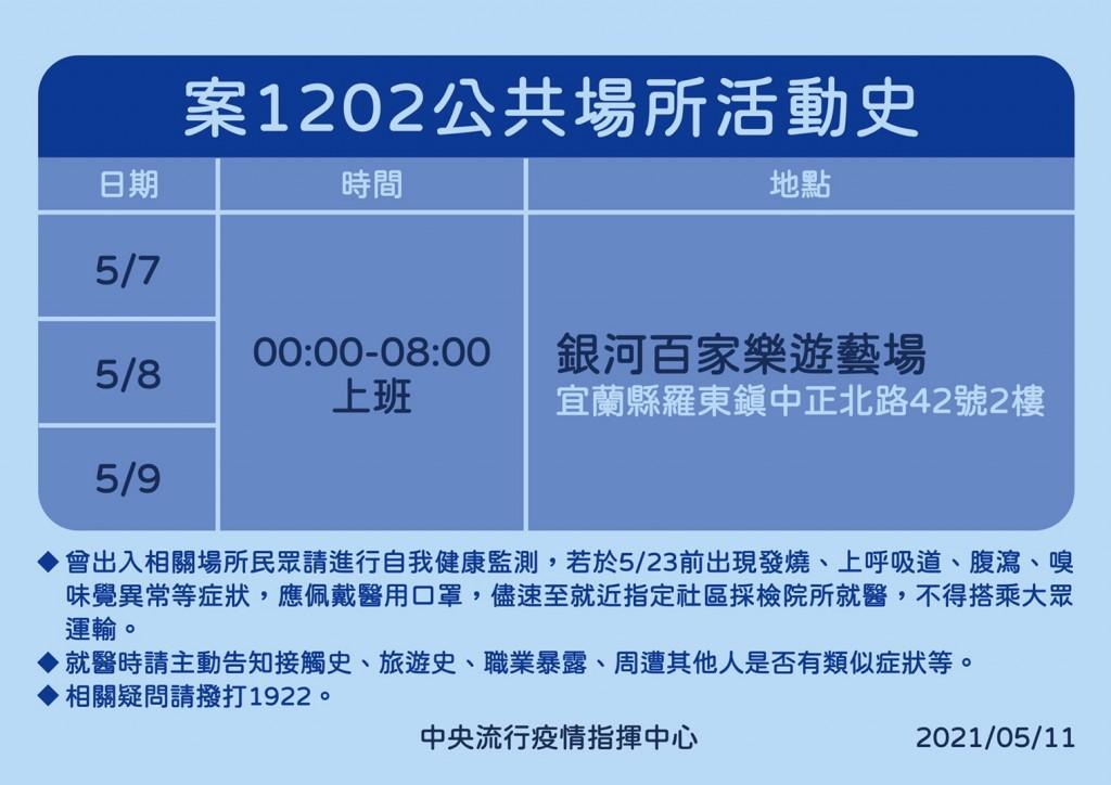 5/11台灣新增7例本土 宜蘭電子遊藝場5人確診 感染源不明
