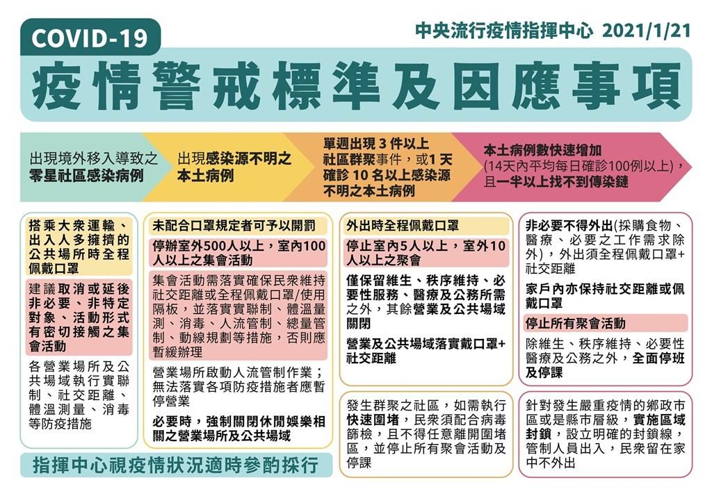 台灣疫情警戒升至二級!6/8前停辦大型活動、台鐵高鐵客運禁飲食、醫院與長照機構禁探病