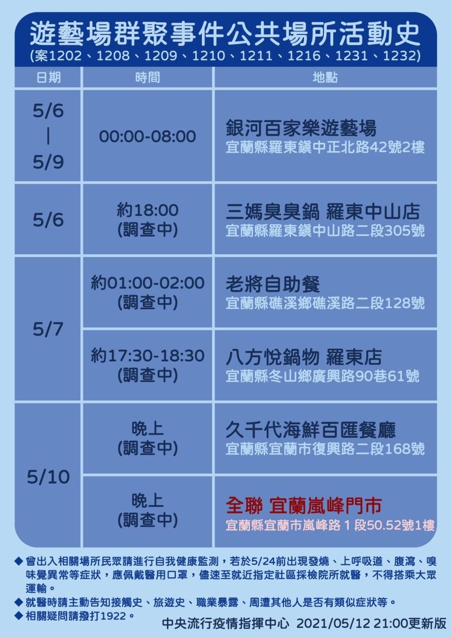 破紀錄!台灣5/12增16例本土 1例調查中 萬華茶藝館2人確診 宜蘭遊藝場、五股獅子會前會長群聚延燒