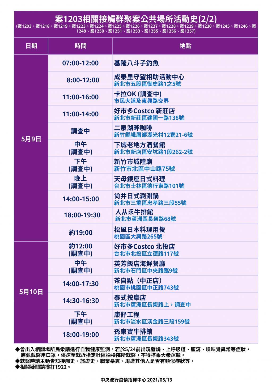 【茶藝館+獅子會群聚足跡曝光】5/13台灣增13例本土 大多與蘆洲獅子會相關
