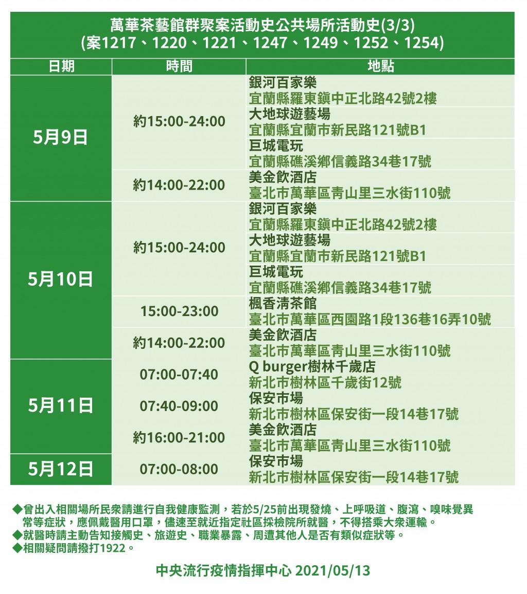 【嚇!】北台灣萬華「阿公店」群聚5/13累計7確診 獅子會長相關群聚累計20人確診