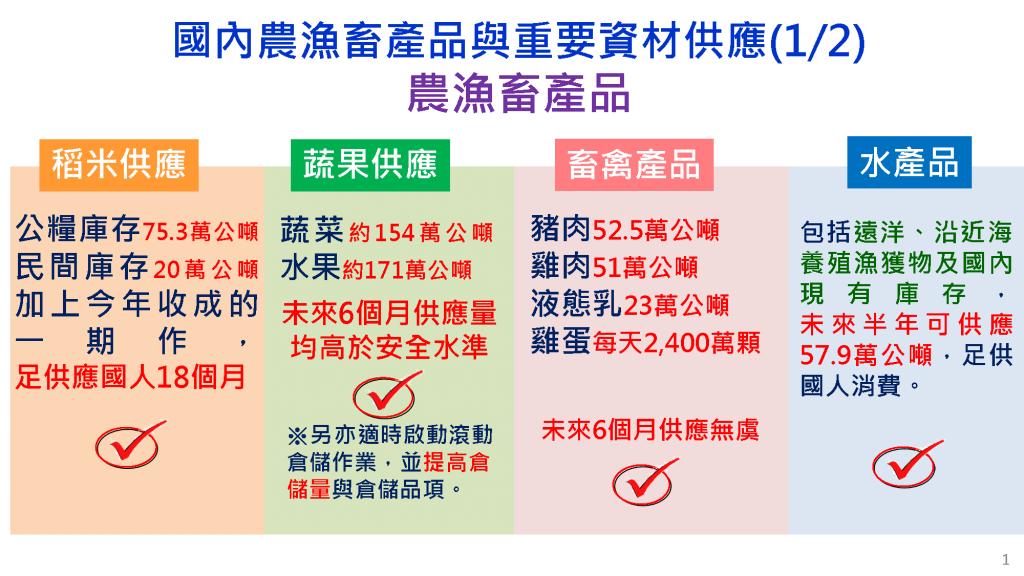 安心防疫!農委會:台灣主要糧食未來6個月均供應充足無虞