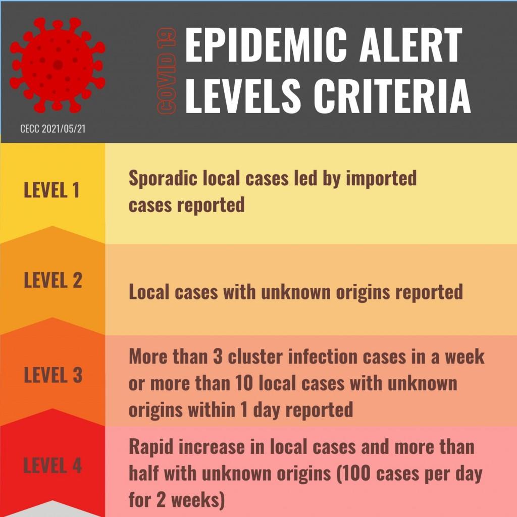 Taiwan's epidemic warning level criteria. (Taiwan News, Venice Tang illustration)