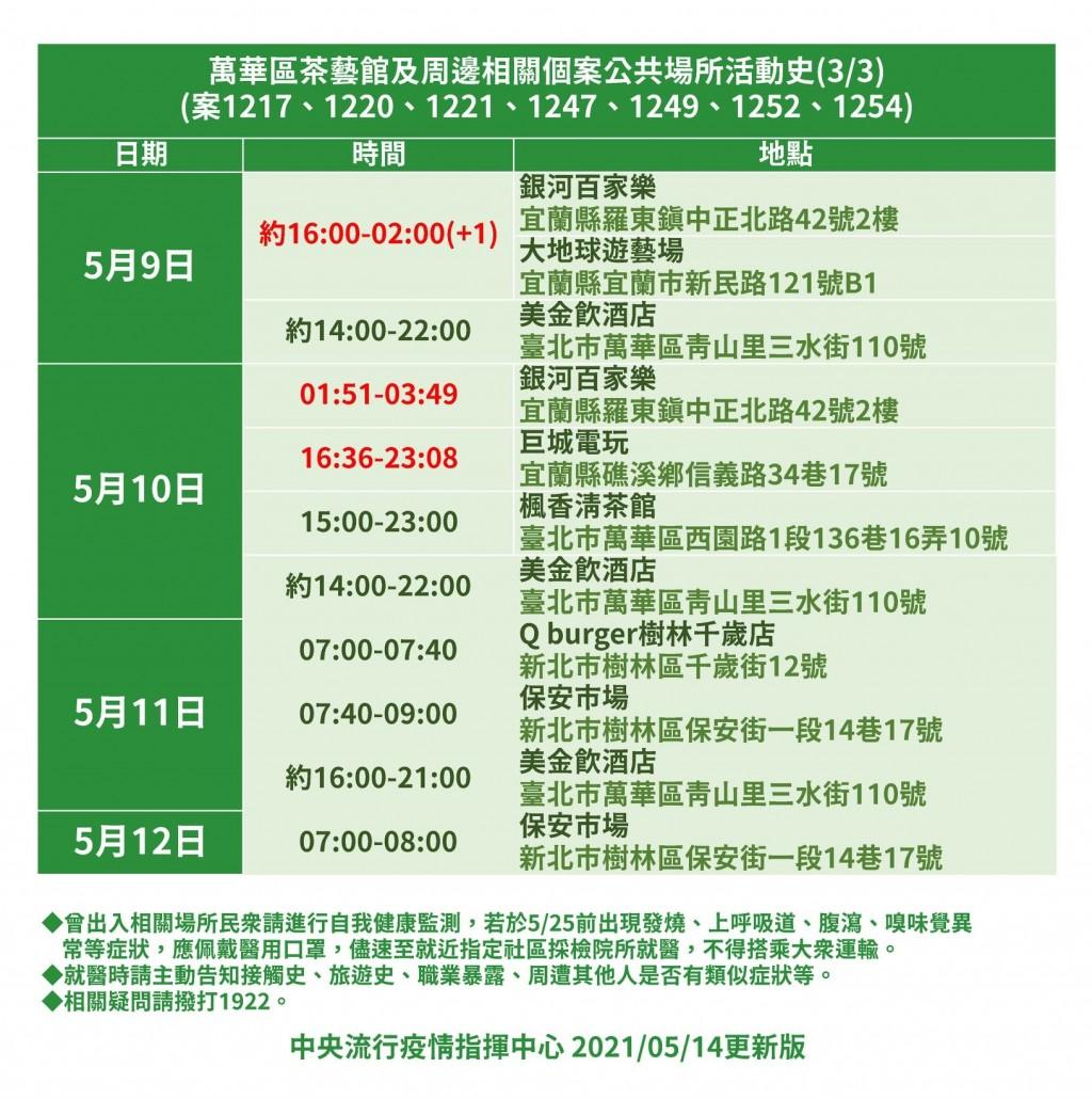 【足跡整理包】五股獅子會案25人染疫+萬華「阿公店」群聚23人中標 活動史遍布北中南